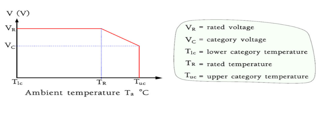 Capacitors – Derating and Category Concepts