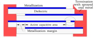 Electrostatic Capacitors, Electrostatic Non-Polarized Capacitors