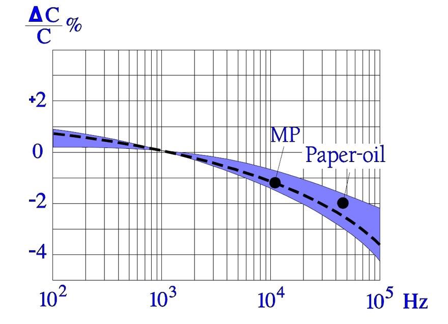 Paper Capacitors - EEE TECH BLOG | doEEEt com