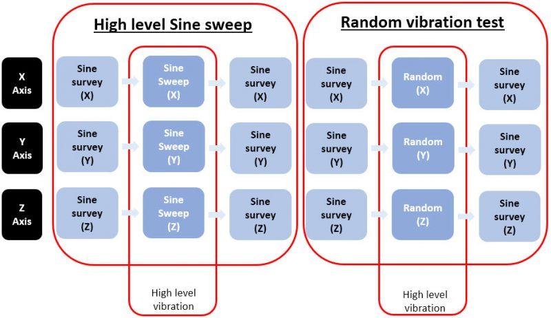 Flow Stages in Vibration Testing on Hi-Rel EEE Parts | doEEEt com