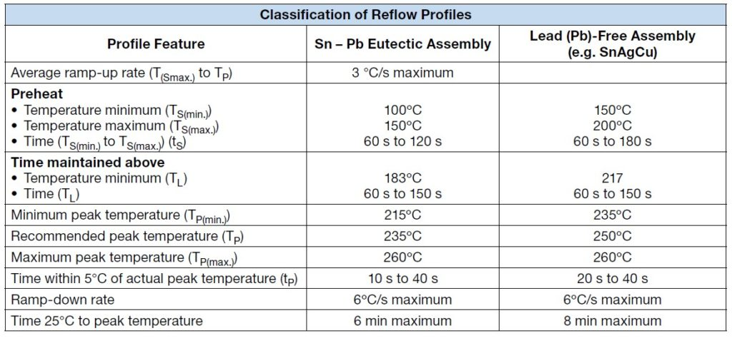 Typical IRreflow profile