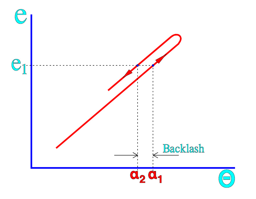 Backlash or wiper play = (α1-α2)°.