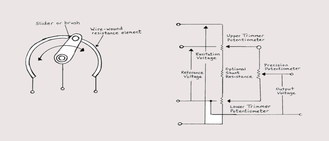 Basic Principles of Potentiometers