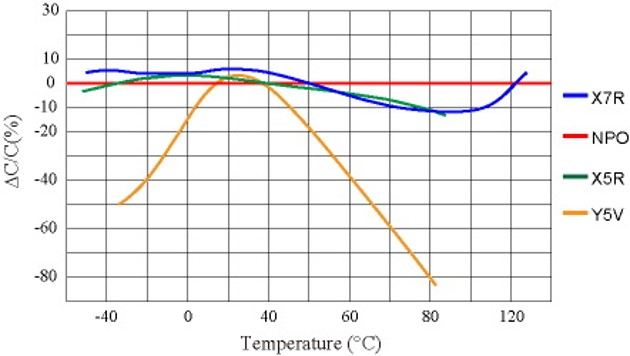 Capacitance change with temperature for selected ceramic dielectric types