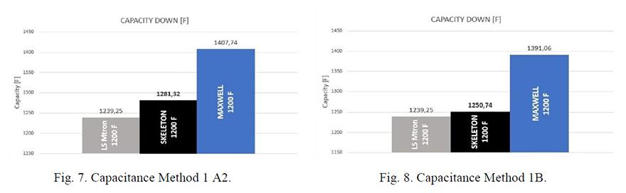 Capacitance plots