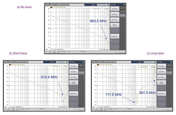 Capacitor – impedance measurements with: a) no trace, b) short trace, c) long trace