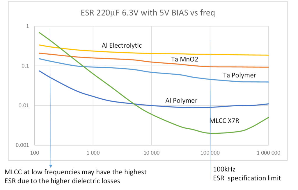 Comparison of different capacitor technologies 220uF 6.3V ESR with frequency