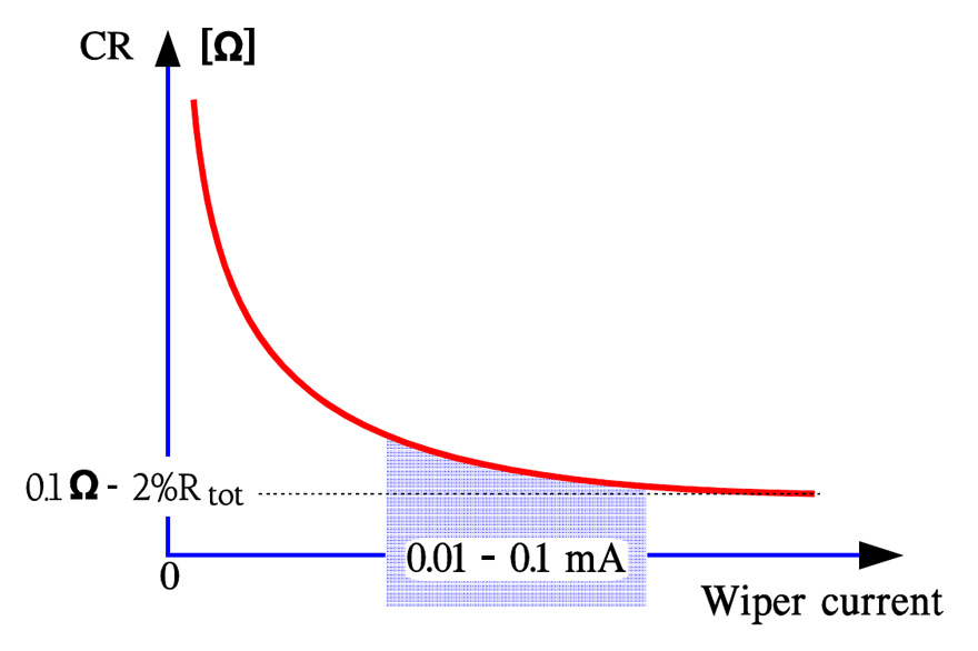 Contact Resistance (CR) versus wiper current in a cermet potentiometer.