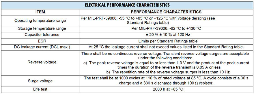 EP1 Electrical Performance