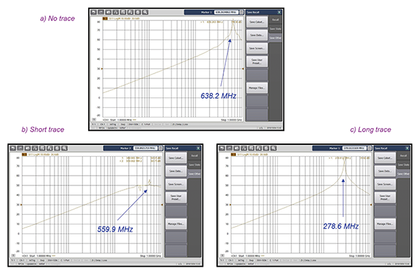 Inductor – impedance measurements