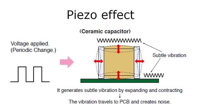 MLCC piezo effect illustration