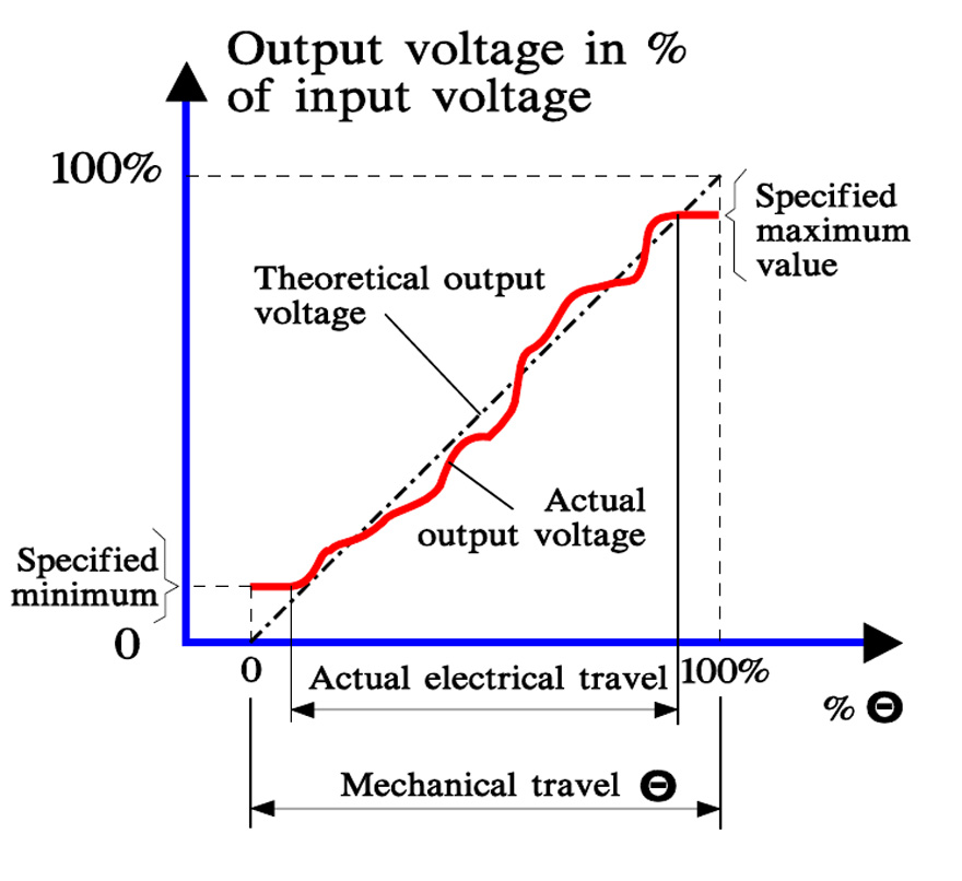 Output voltage versus wiper travel.