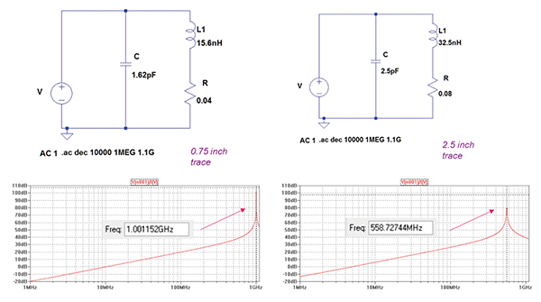 PCB traces with their parasitics – circuit model and impedance vs. frequency (no components attached)