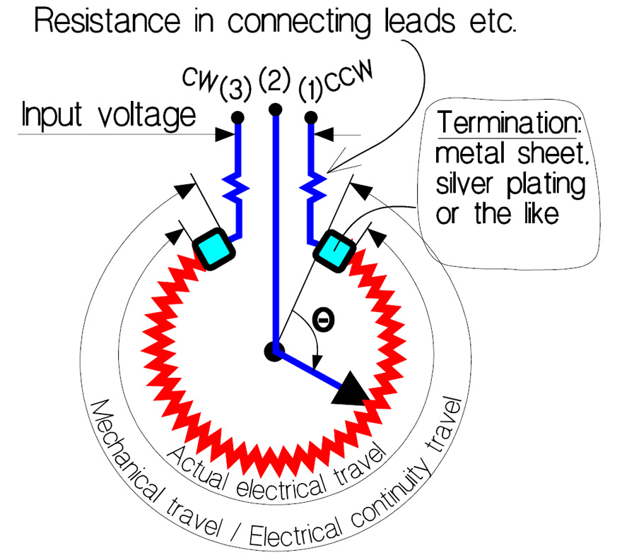 Potentiometer-definition
