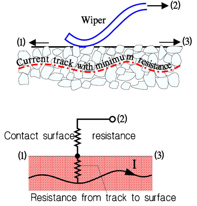Resistance parts in the contact function of the wiper. Non-wirewounds.