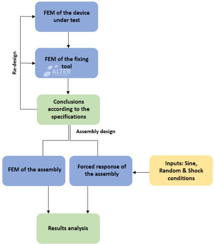 Simulation flow diagram