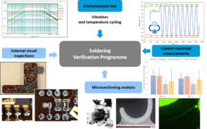 Soldering Verification Program
