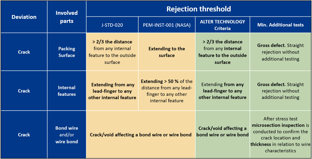 ATN Rejection Table