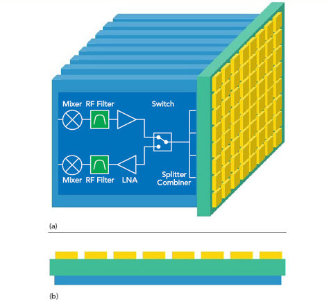 Figure 1 Alternative array architectures: plank (a) and flat panel (b).