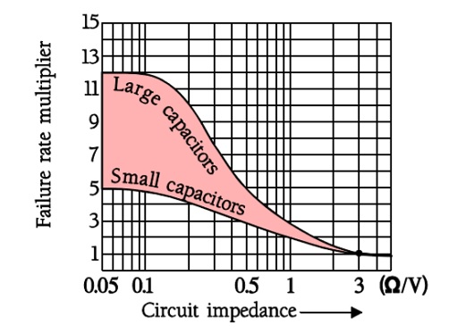 Approximate figures for normalized failure rate versus circuit impedance.