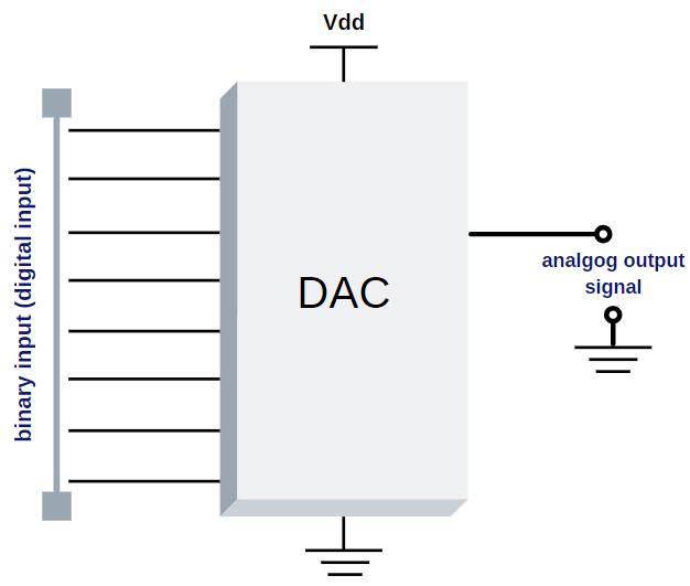 DAC - Digital to Analog Converters for Space Application