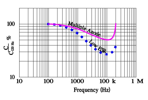 Comparison diagrams of the frequency influence on capacitance in multiple anode and low ESR designs on MnO2 capacitor types.