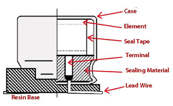 Cutaway diagram of typical v-chip construction, showing a high percentage of volume taken up by the seal.