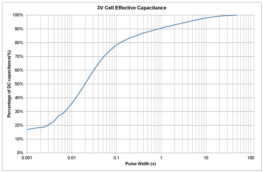 Effective capacitance of CAP-XX 3V cells as a function of PW