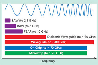 Frequency ranges of common filter technologies.