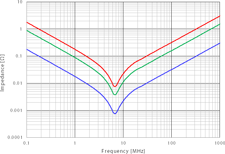 Impedance frequency characteristic diagram based on number of MLCCs mounted in parallel