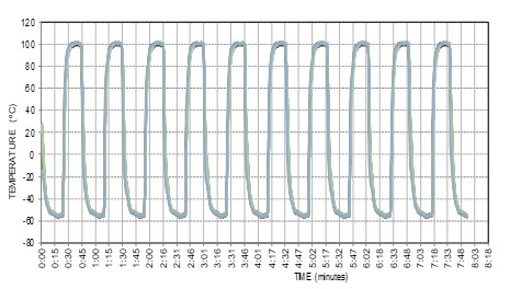 In-house temperature cycling graph