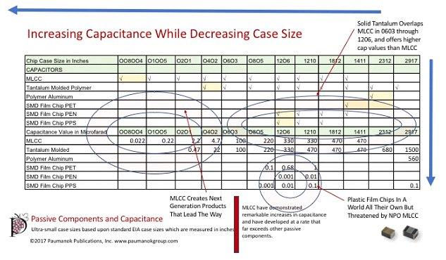 Increasing Capacitance While Decreasing Case Size Trends