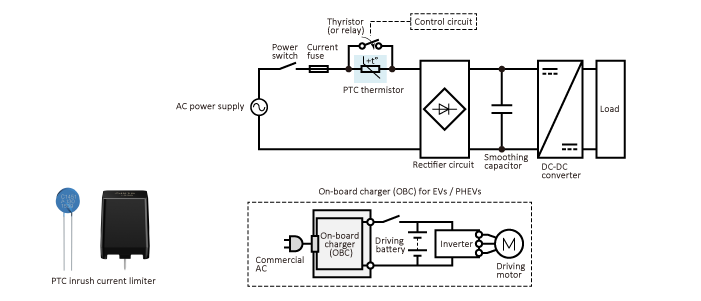 Inrush current limiting in a switch-mode power supply