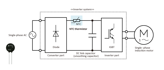 Inrush current limiting in an industrial inverter (single-phase)