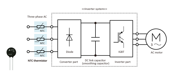 Inrush current limiting in an industrial inverter (three-phase)