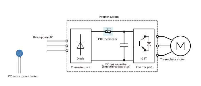 Inrush current limiting in an industrial inverter