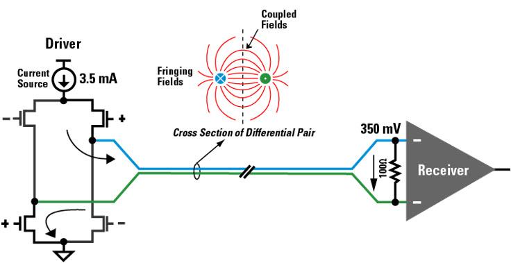 LVDS driver or transmitter