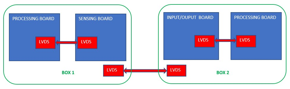 LVDS in space applications