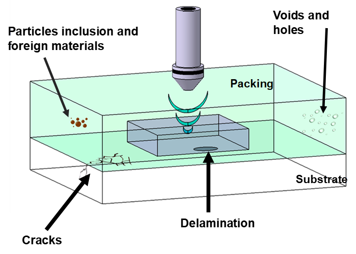 Main Issues in Plastic Encapsulated Systems