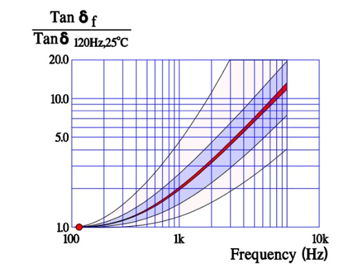 Normalized Tan δ versus frequency at 25 °C for MnO2 and polymer capacitors.
