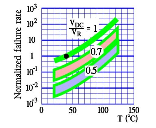 Normalized failure rates (λ) versus temperature