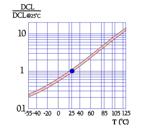 Normalized leakage current (DCL) versus temperature