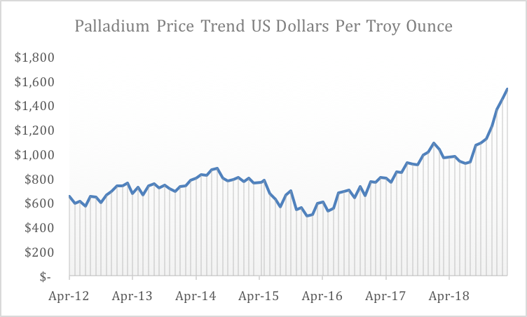 Palladium Price Trend- June 2012 to March 2019