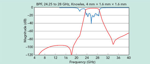 Performance of a Knowles Precision Devices 26 GHz single-layer 6.4 mm2 microstrip BPF.