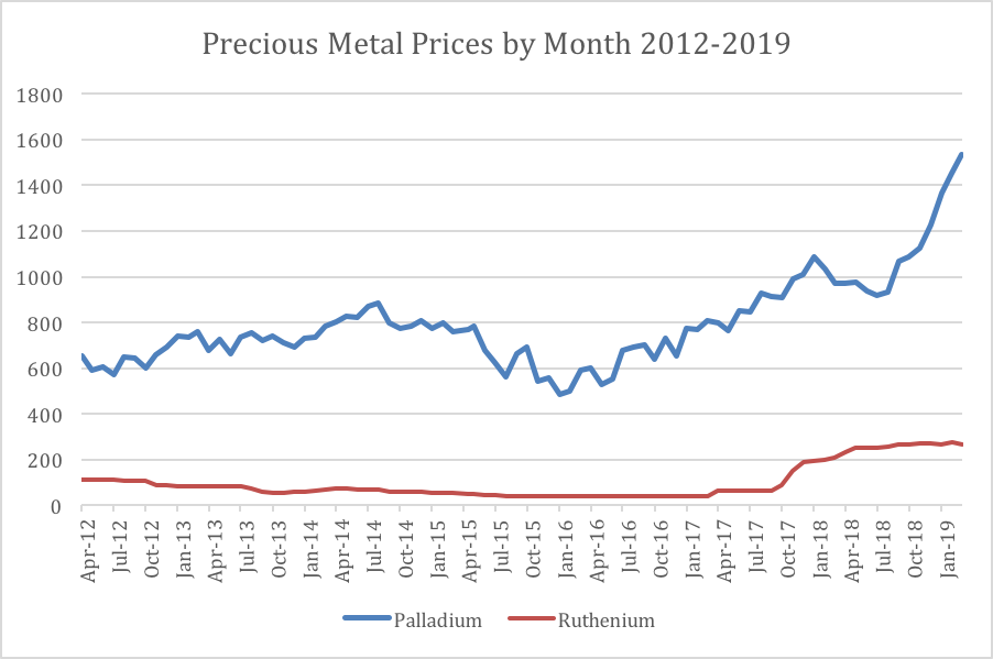 Precious Metal Raw Material Price Index for Passive Electronic Components
