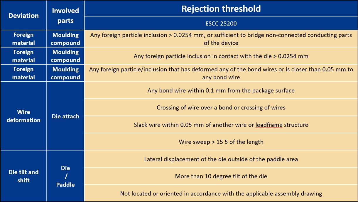 Rejection ESCC 25200