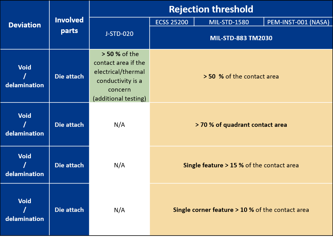 Rejection table