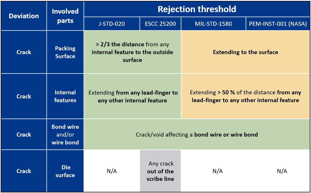 Rejection threshold table