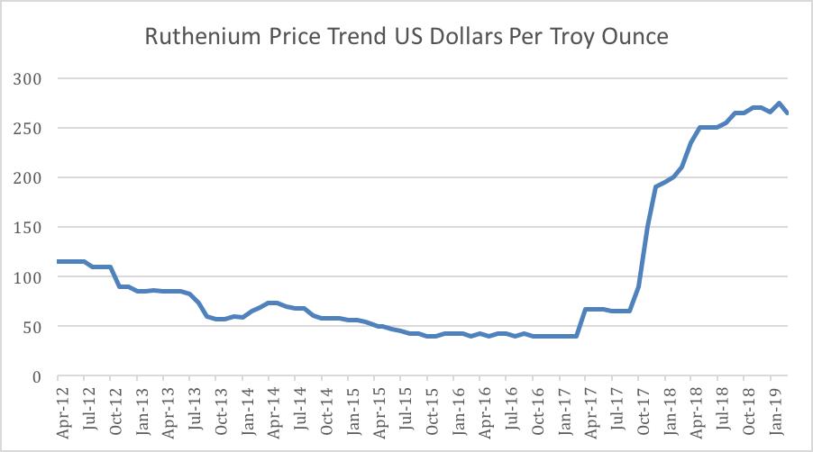 Ruthenium Price- June 2012 to March 2019