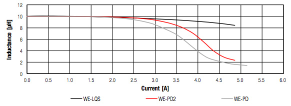Saturation characteristics of shielded, semi-shielded and unshielded inductor